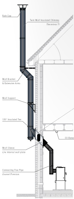 Twin Wall Insulated Chimney System Fixed Price